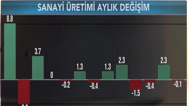 Türkiye'de sanayi üretimi Ağustos'ta düştü