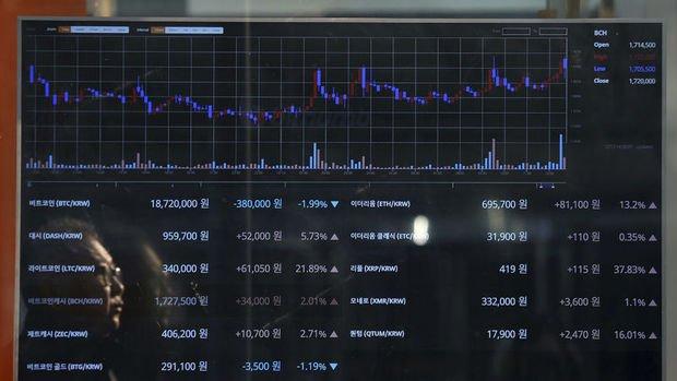 Sanal paralar: Bitcoin rekorunun yüzde 30 altında