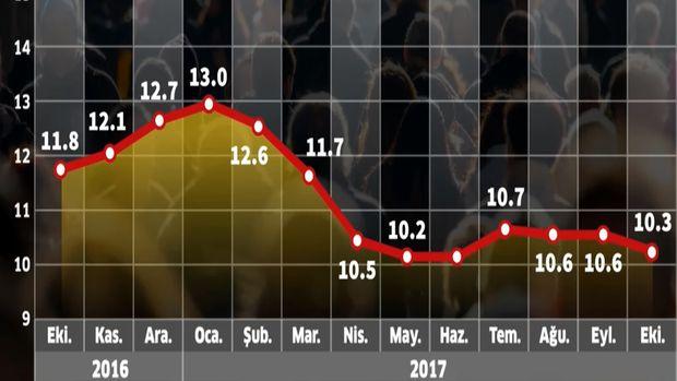 İşsizlik Ekim'de % 10.3'e düştü