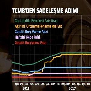 """""""SADELEŞME"""" SONRASI DOLAR/TL BEKLENTİLERİ OLUMLU"""