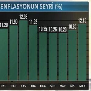 ENFLASYON MAYIS'TA BEKLENTİYİ AŞTI, ÜFE 15 YILIN ZİRVESİNDE