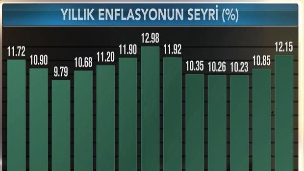 Enflasyon Mayıs'ta beklentiyi aştı, ÜFE 15 yılın zirvesinde