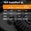 YENİ EKONOMİ PROGRAMI'NDA 2019 ENFLASYON HEDEFİ %15.9'A ÇIKTI