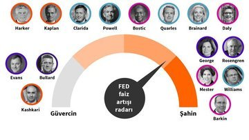 Piyasaların gözü kulağı Fed'de