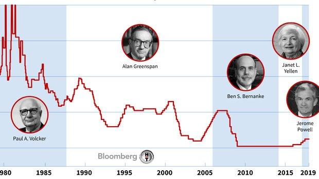 Fed tarihinde faiz oranları en yüksek %20'lere ulaştı