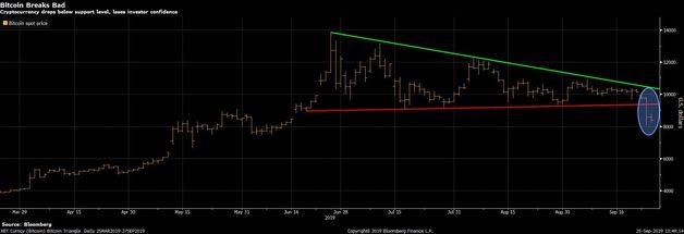 Bitcoin'un volatilitesi haftalardır süren sakinliğin ardından yükseldi
