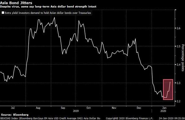 """Asya dolar tahvillerinin faizi """"virüs"""" endişesiyle yükseldi"""