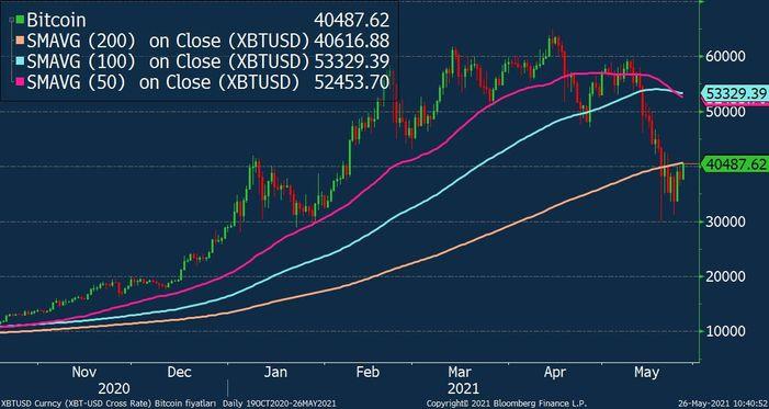 Bitcoin kritik teknik sınırda