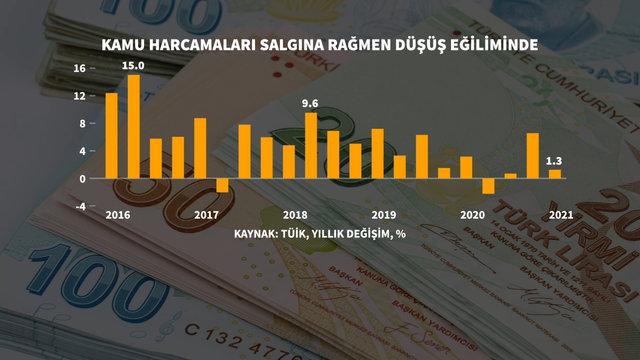 5 grafikle Türkiye'nin ilk çeyrek büyüme performansı