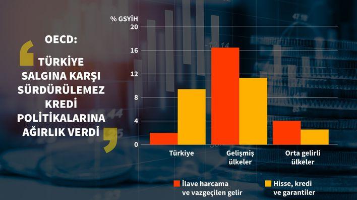 OECD'den Türkiye'ye salgın desteği eleştirisi 1 – 2281168 a18b9ca4f2b60ce505d58a11631714b7