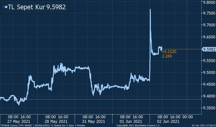 Türk Lirası dolar karşısında tüm zamanların en düşük seviyesini gördü 2 – 2281324 dbc4f3736e332b1551f959886dde3804