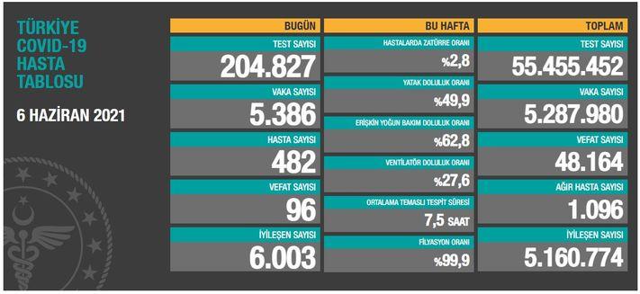 Türkiye'de son 24 saatte 5 bin 386 kişinin testi pozitif çıktı 1 – 2281604 6c106cbb04f842b2f8df2e22bbb12952