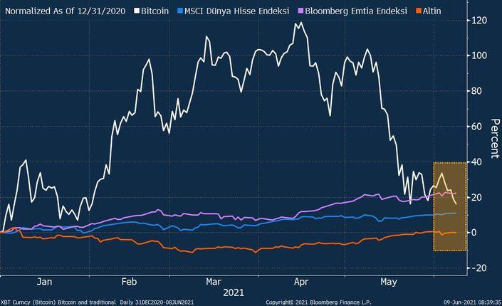 Bitcoin ölüm kavşağına doğru ilerliyor