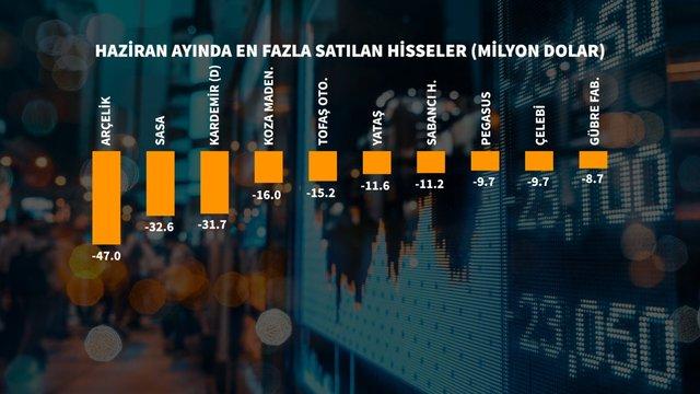 Haziran'da yabancı borsada en çok hangi hisselerde alım-satım yaptı