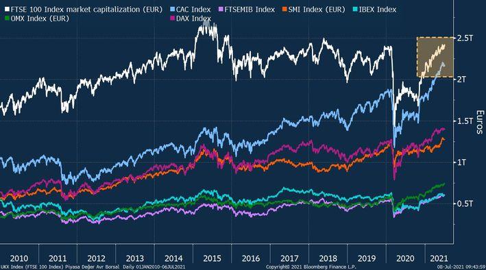 Fransa Avrupa'nın en değerli borsası olmaya doğru ilerliyor 1 – 2283925 132bce274e5ffa0a63d5dfea2ec6511c