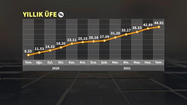 9 grafikte Temmuz enflasyonu