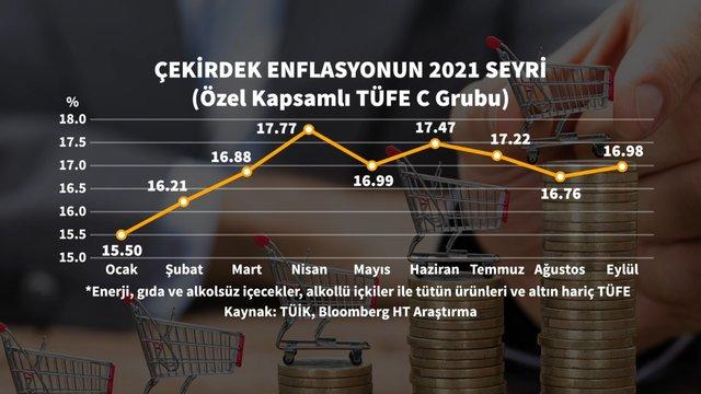 7 grafikle Eylül enflasyonu
